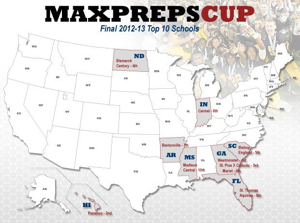 The South performed extremely well during the 2012-13 school year, occupying seven of the top 10 spots in the MaxPreps Cup standings.