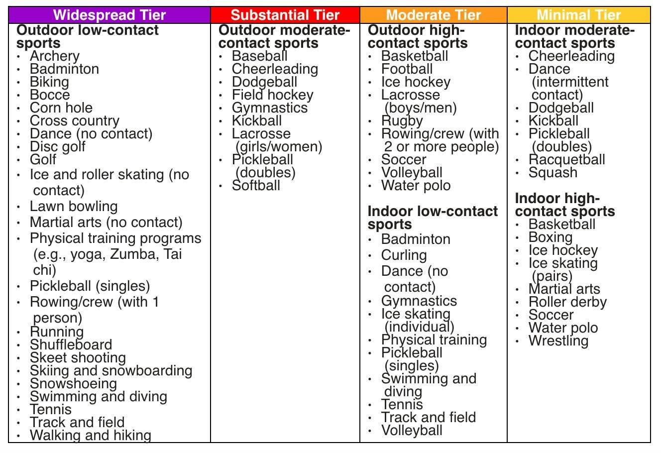 This graphic shows what sports can be played based on a county's tier color.