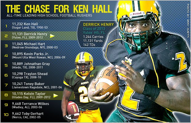 Just 101 yards separate Derrick Henry from the hallowed all-time rushing yards record set by Ken Hall in 1953.